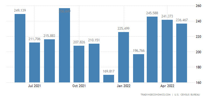 United States Imports of Daily Products & Eggs