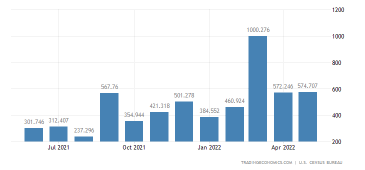 United States Imports of Drilling & Oil Field Equipment
