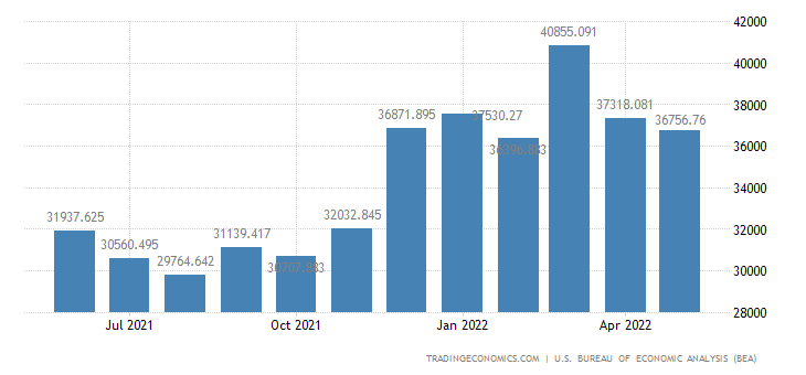 United States Imports of Durables Manufactured