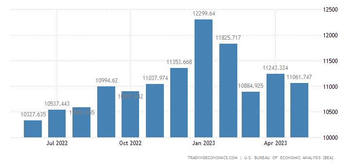 United States Imports of Elec. Gen & Elec.eqp. & Parts Total