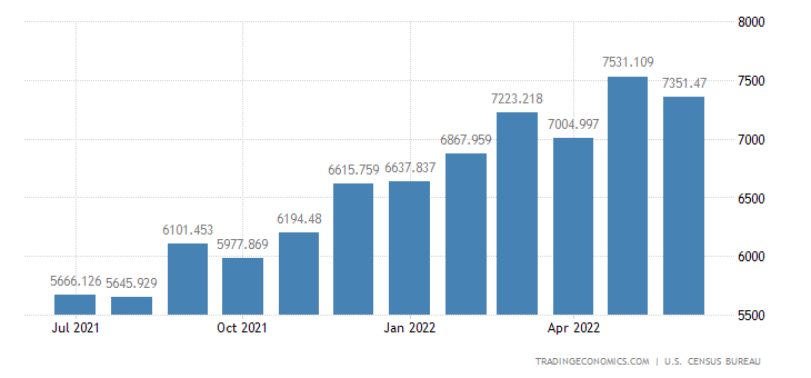 United States Imports - Electric Apparatus & Parts, N.E.C. (Census Basis)