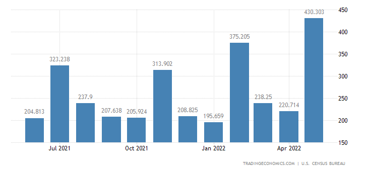 United States Imports of Electric Energy