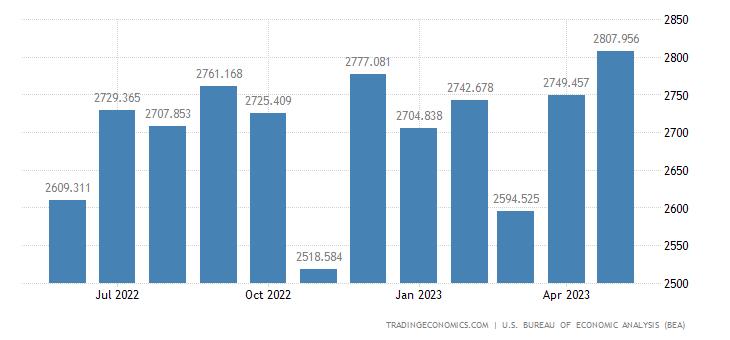 United States Imports of Engines & Engine Parts