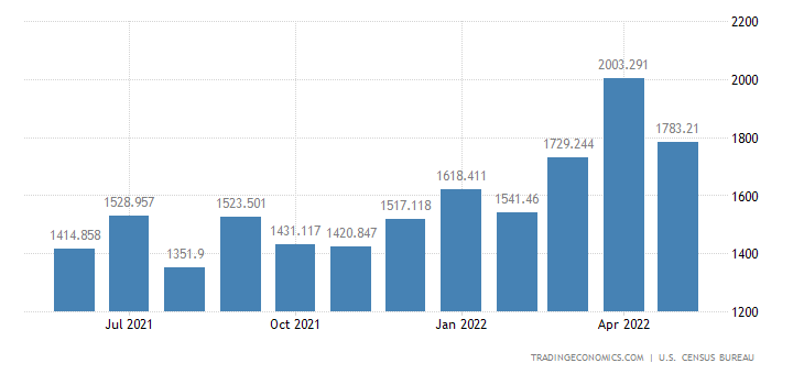 United States Imports - Engines For Civilian Aircraft (Census Basis)