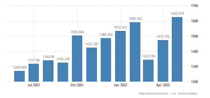 United States Imports of Excavating, Paving & Construction Mach
