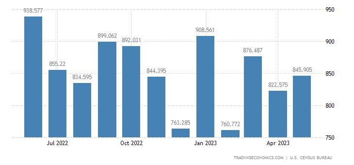 United States Imports of Feedstuff & Food Grains