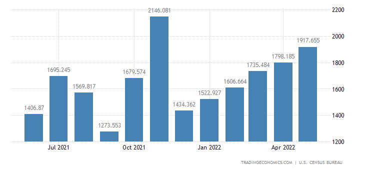 United States Imports of Fertilizers, Pesticides & Insecticides