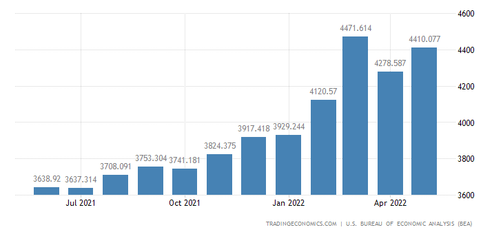 United States Imports of Finished Boxes, Belting & Glass
