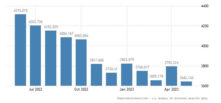United States Imports - Finished Boxes, Belting & Glass (Census Basis)