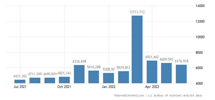 United States Imports - Finished Metals Associated With Durable (Census Basis)