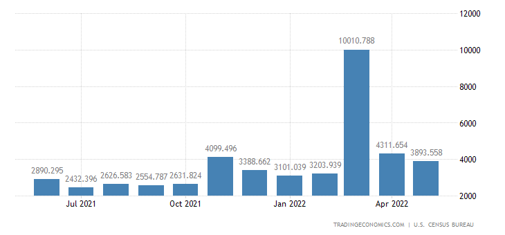 United States Imports of Finished Metals Shapes & Adv.