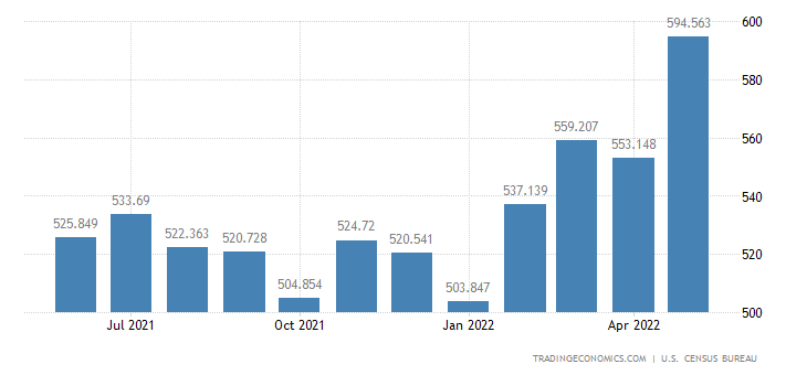 United States Imports - Finished Textile Industrial Supplies (Census Basis)
