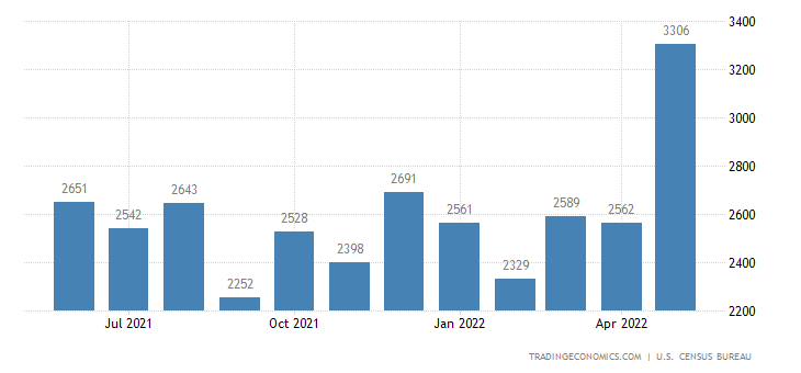 United States Imports of Fish and Preparations Sitc