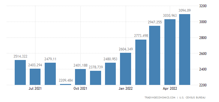 United States Imports of Fish & Shellfish