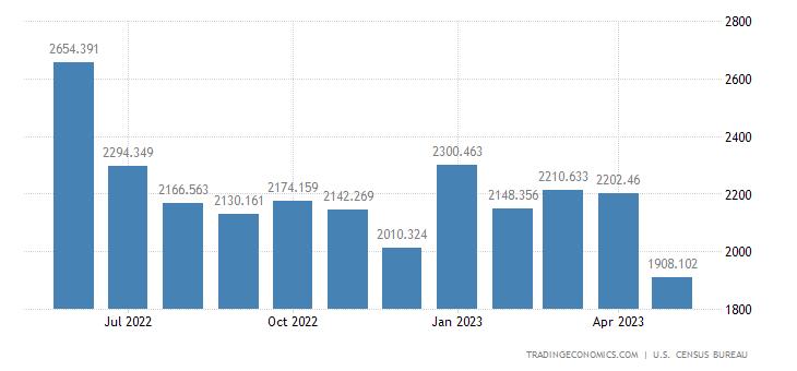 United States Imports of Fish & Shellfish