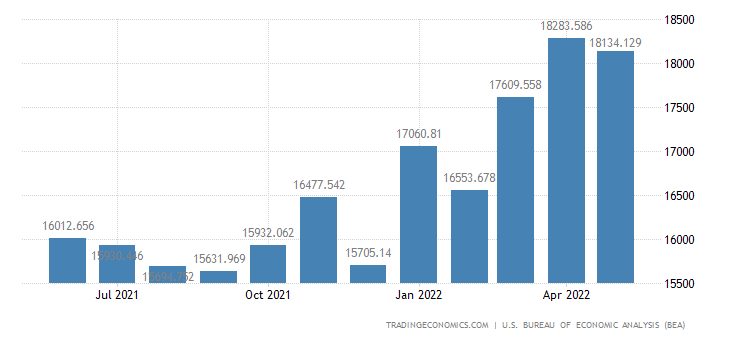 United States Imports of Food Feeds & Beverages