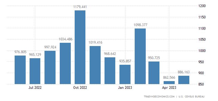 United States Imports of Food Oils & Oilseeds