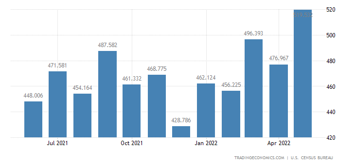 United States Imports - Food & Tobacco Processing Machinery (Census Basis)