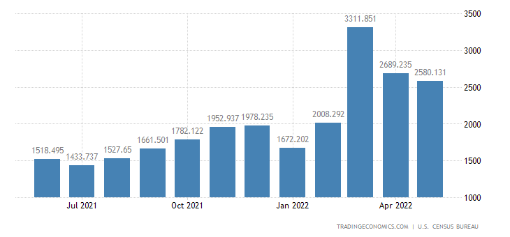 United States Imports - Footwear Of Leather, Rubber Or Other Mats. (Census)