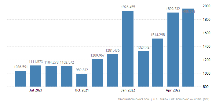 United States Imports - Fuels, N.E.S., Coals & Gas (Census Basis)