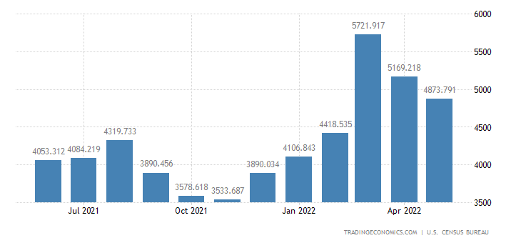United States Imports - Furniture, Household Items, Baskets (Census Basis)