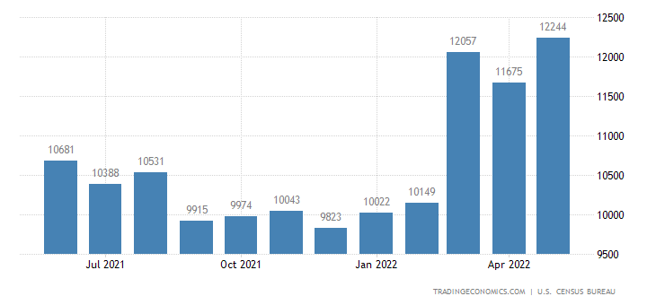 United States Imports of General Industrial Machines Sitc