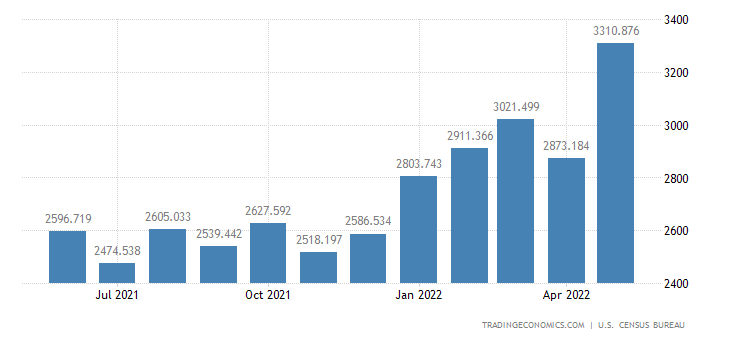 United States Imports of Generators, Transformers & Accessories
