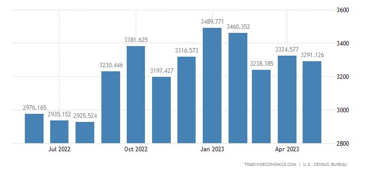 United States Imports - Generators, Transformers & Accessories (Census)