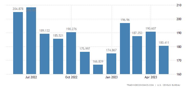 United States Imports of Glassplate & Sheet Excluding Automotive