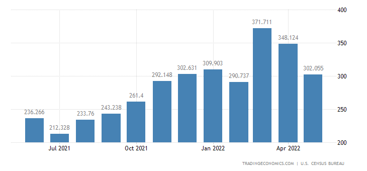 United States Imports of Glassware & Porcelain