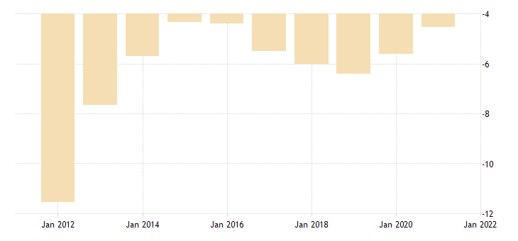 united states imports of gold nipas fed data