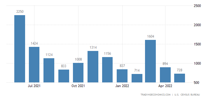 United States Imports of Gold, Nonmonetary Sitc