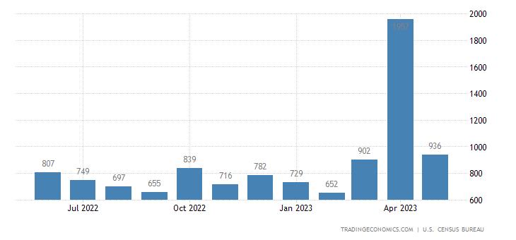 United States Imports of Gold Nonmonetary Sitc