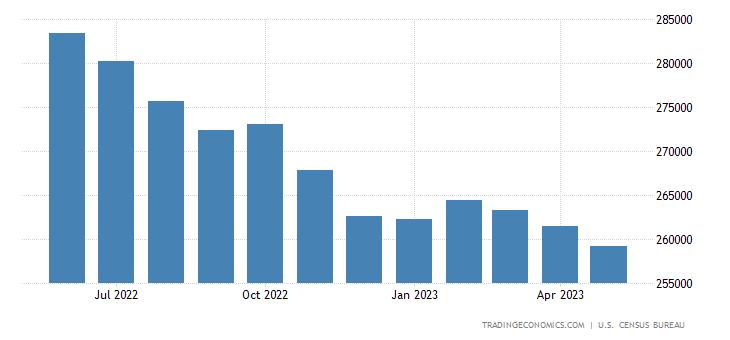 United States Imports of Goods - 3 Months Moving Average