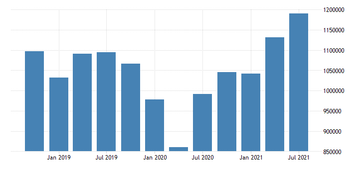 united states imports of goods and services and income receipts debits mil of dollar nsa fed data