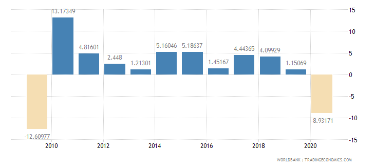united states imports of goods and services annual percent growth wb data