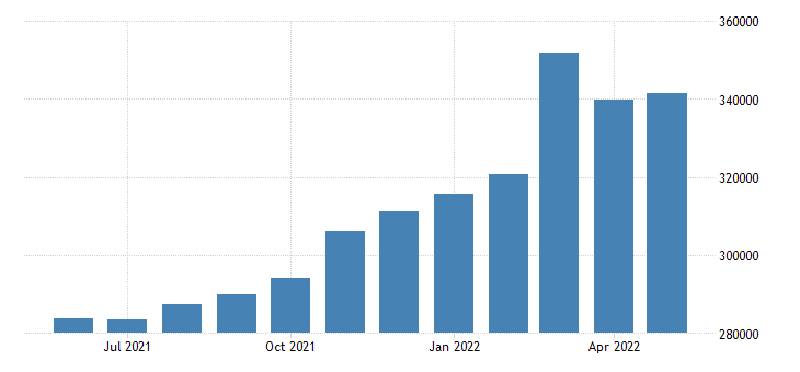 united states imports of goods and services balance of payments basis mil of $ m sa fed data