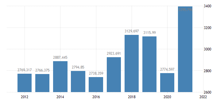 united states imports of goods and services bil of $ a na fed data
