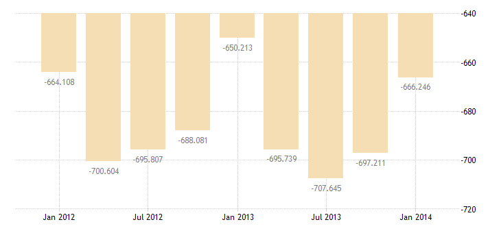 united states imports of goods and services bil of $ q nsa fed data