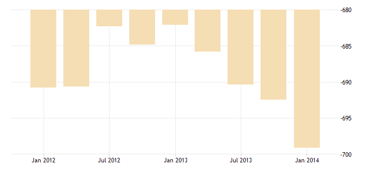 united states imports of goods and services bil of $ q sa fed data