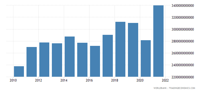 united states imports of goods and services bop us dollar wb data