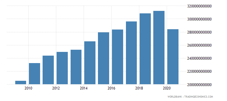 united states imports of goods and services constant lcu wb data