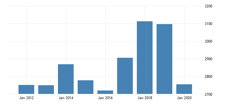 united states imports of goods and services excluding imputations fed data
