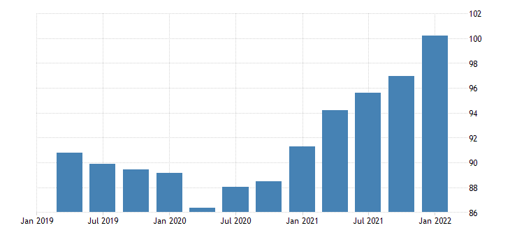 united states imports of goods and services implicit price deflator fed data