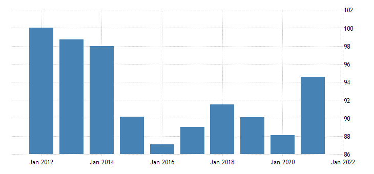 united states imports of goods and services implicit price deflator index 2009 100 fed data