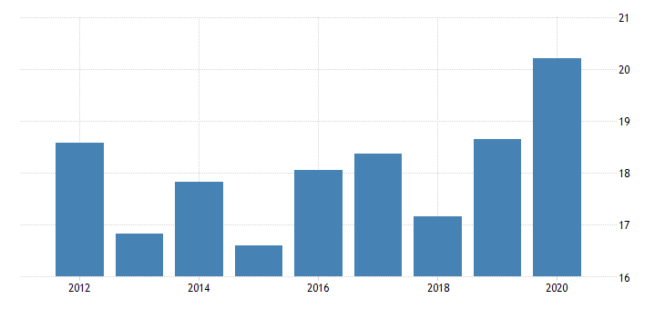 united states imports of goods and services imputations fed data