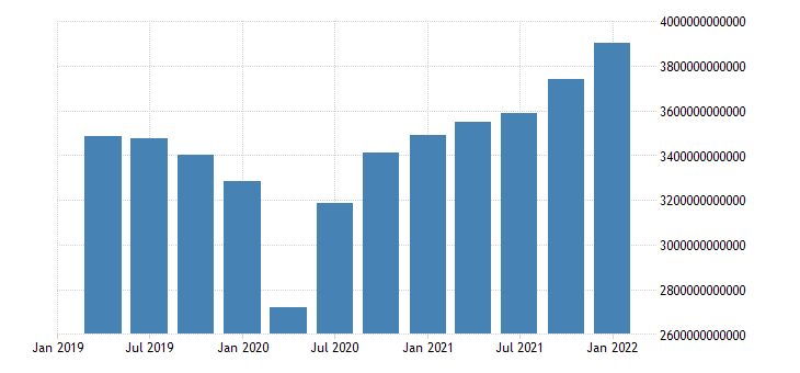 united states imports of goods and services in united states bil of chn 2005 us dollar fed data