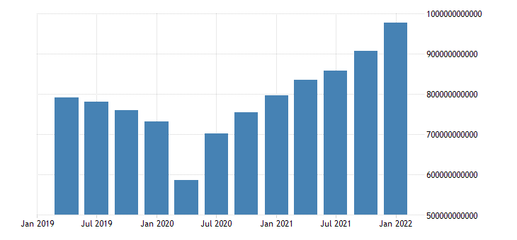 united states imports of goods and services in united states bil of u s dollar fed data