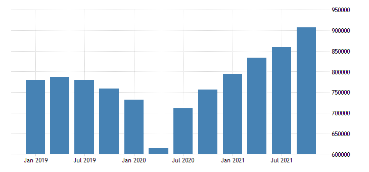 united states imports of goods and services mil of dollar sa fed data