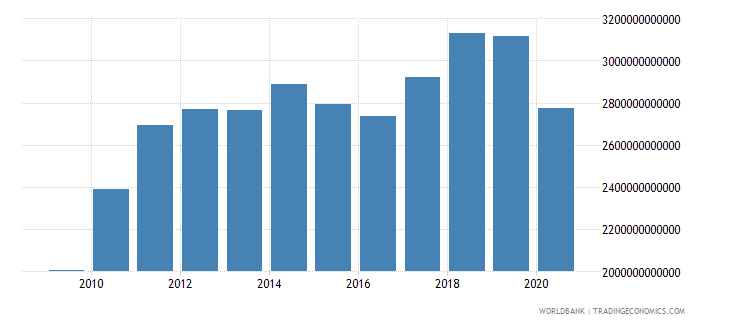 united states imports of goods and services us dollar wb data